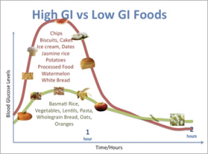 Glycemic-index1