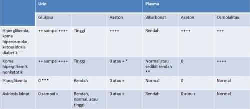urinalisis&plasma