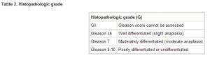 prostat-grade
