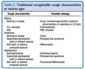 cough_characteristics