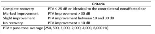 criteria-prognosis